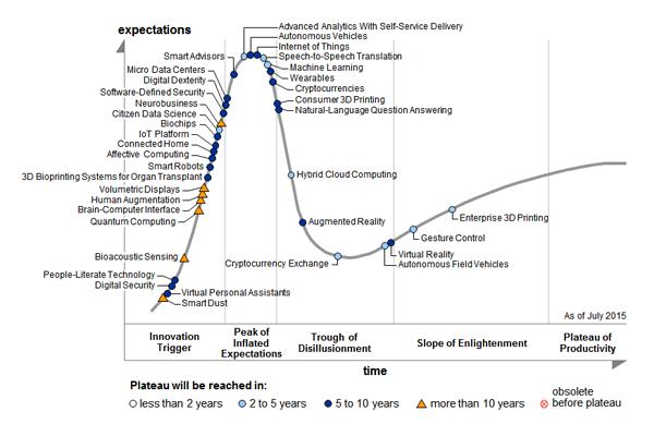 Gartner 2015 Tech Hype Chart