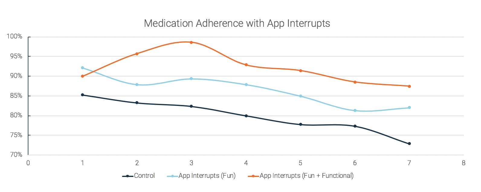 pattern-health-app-interrupts-fun-functional-comparison-graph.png