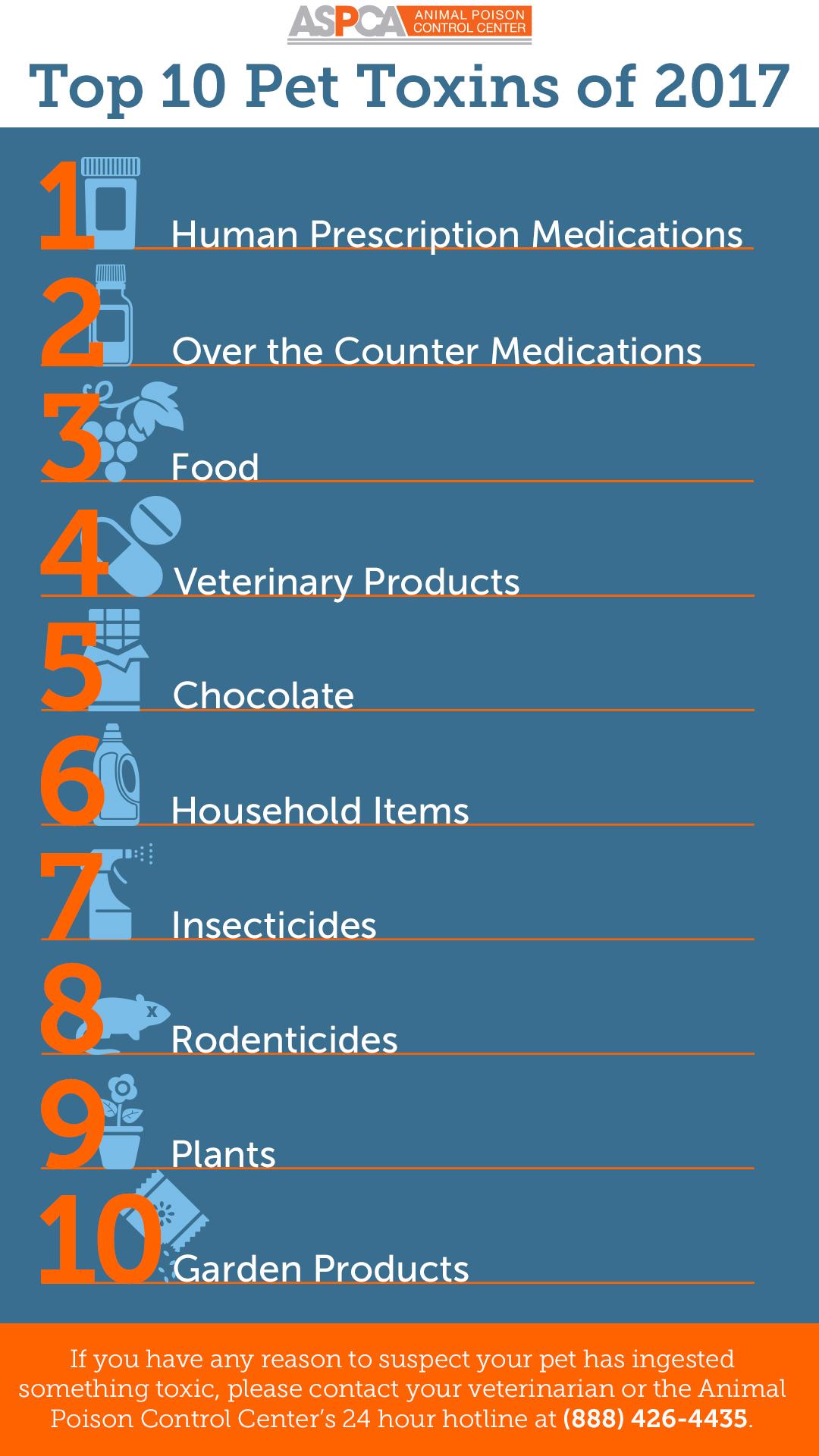 apcc-top-10-toxins-2017_030918_shareable-instagram-pinterest.jpg