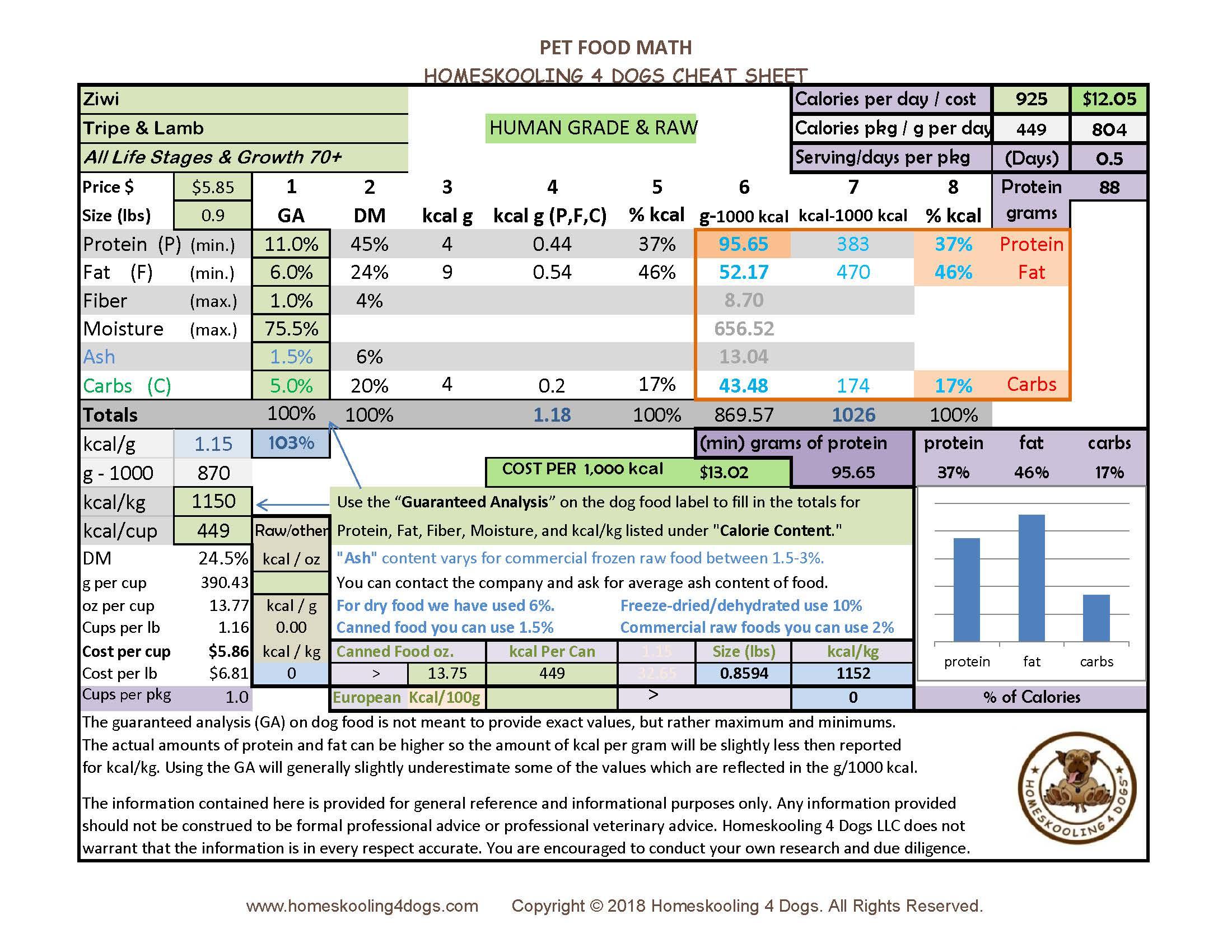 Ziwi tripe lamb can update.jpg