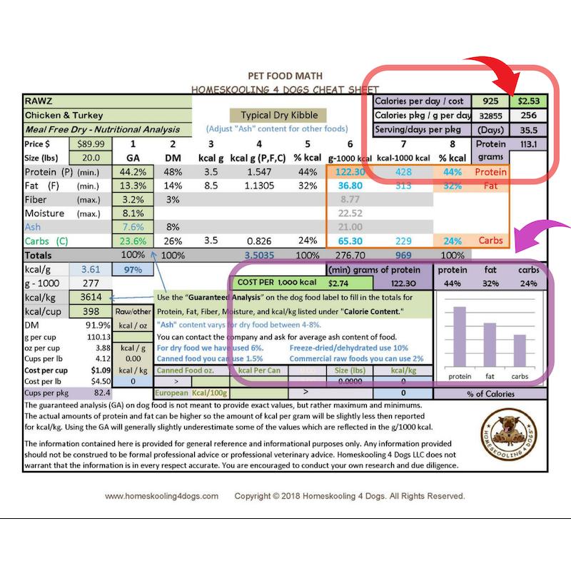 dog food sample cheat sheet.png