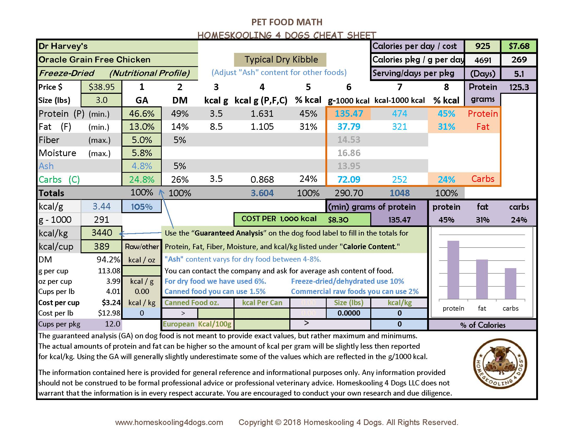 ….. CHICKEN  NUTRITIONAL PROFILE