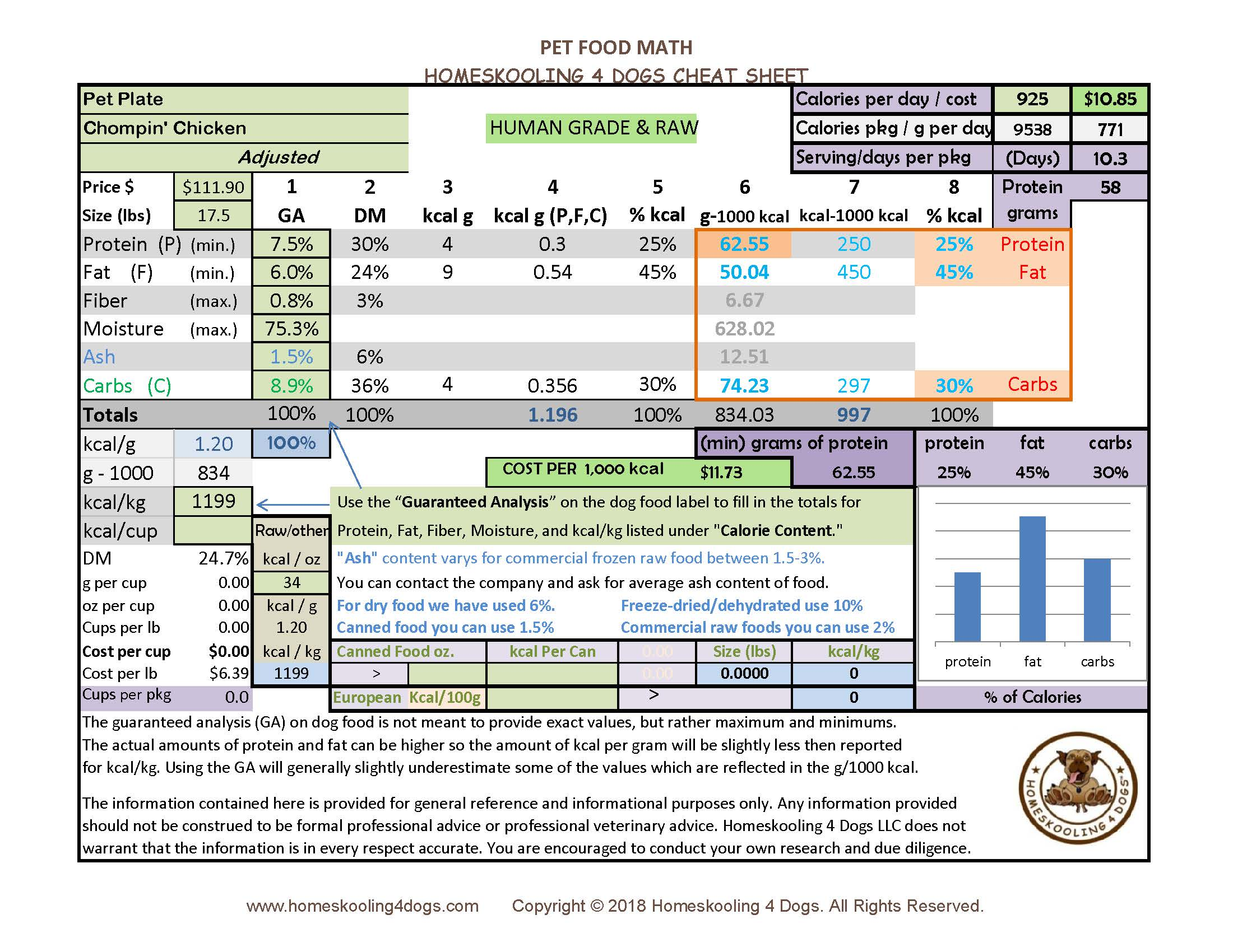 Pet Plate - Adjusted Numbers