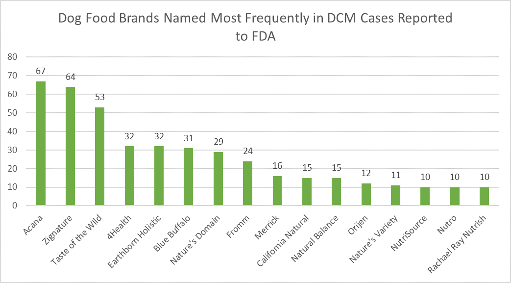 dog_food_brands_named_most_frequently_in_dcm_cases_reported_to_fda.png
