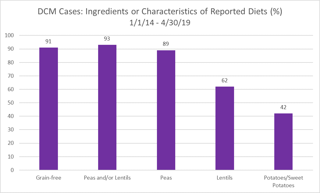 dcm_cases_-_ingredients_or_characteristics_of_reported_diets.png