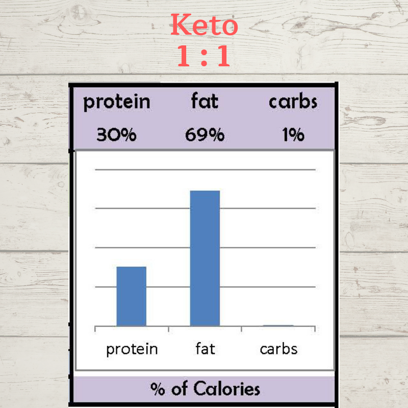 STARTING RATIO FOR KETO DIET & MAINTENANCE