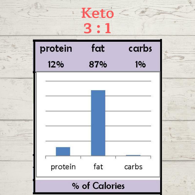 … KETO DIET RATIO FOR SEIZURES