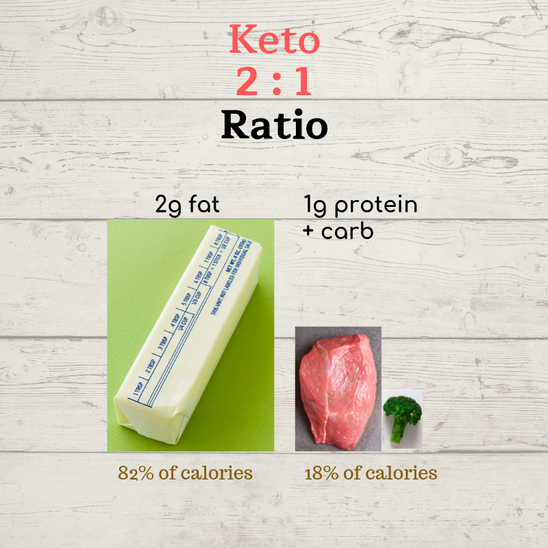 … KETO DIET RATIO FOR CANCER