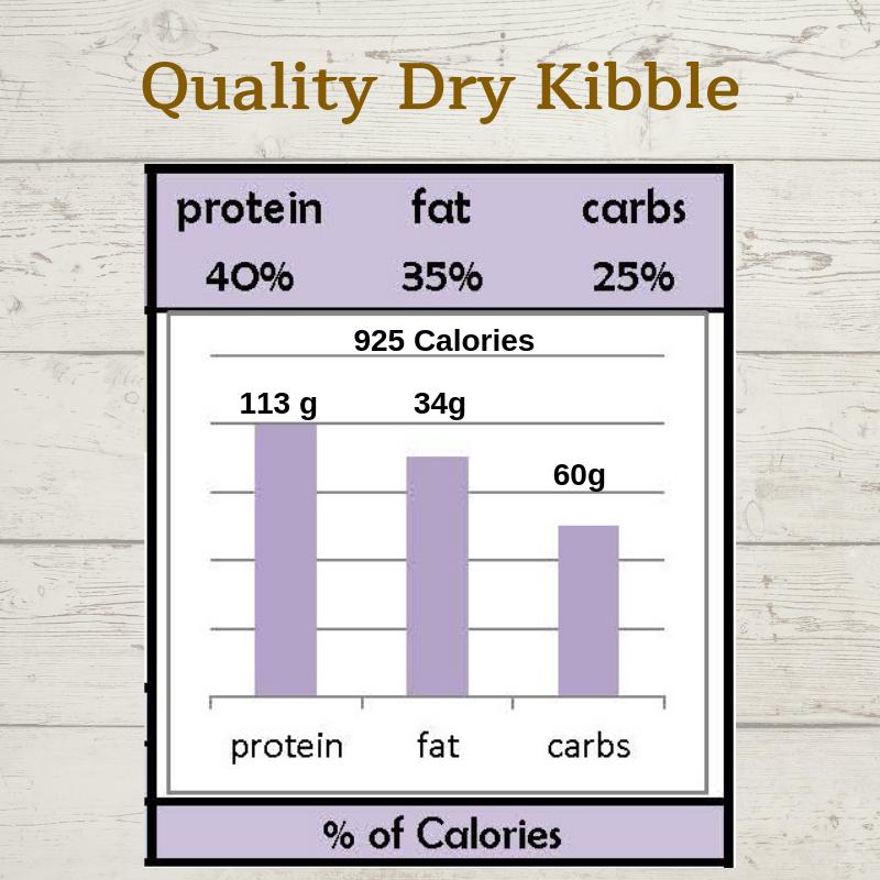 quality kibble g graph.png