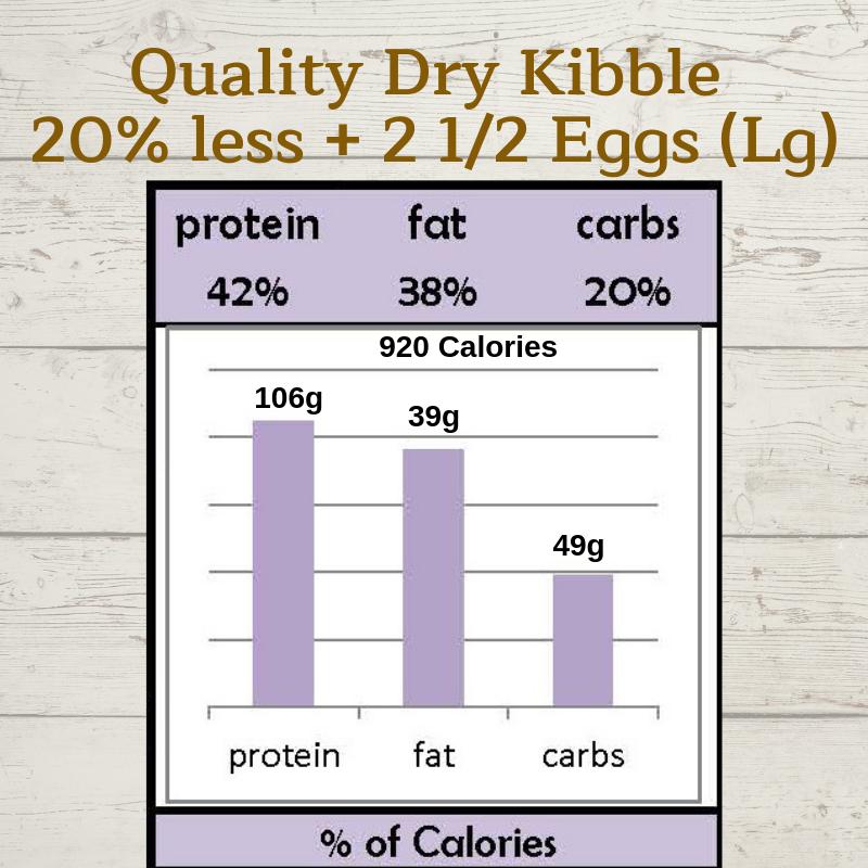 kibble egg graph.png