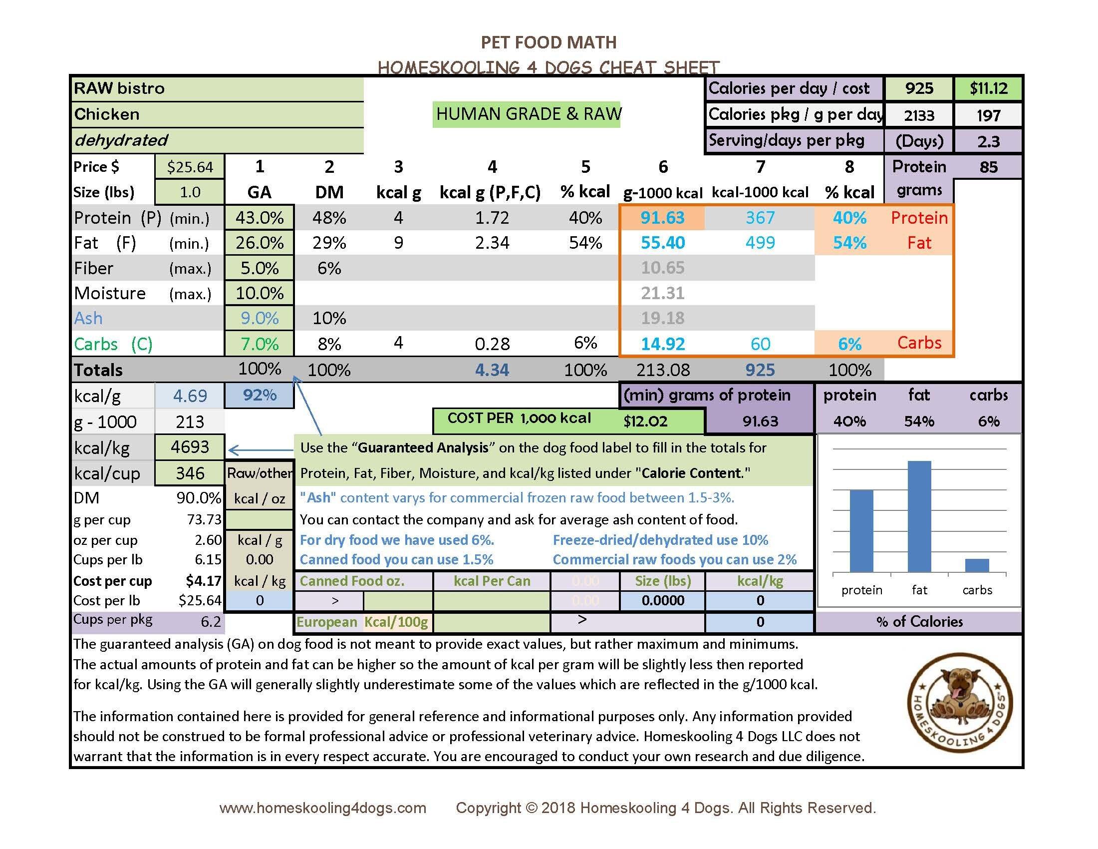 RAW bistro chick dehydrated Pet Food Math Cheat Sheet.jpg
