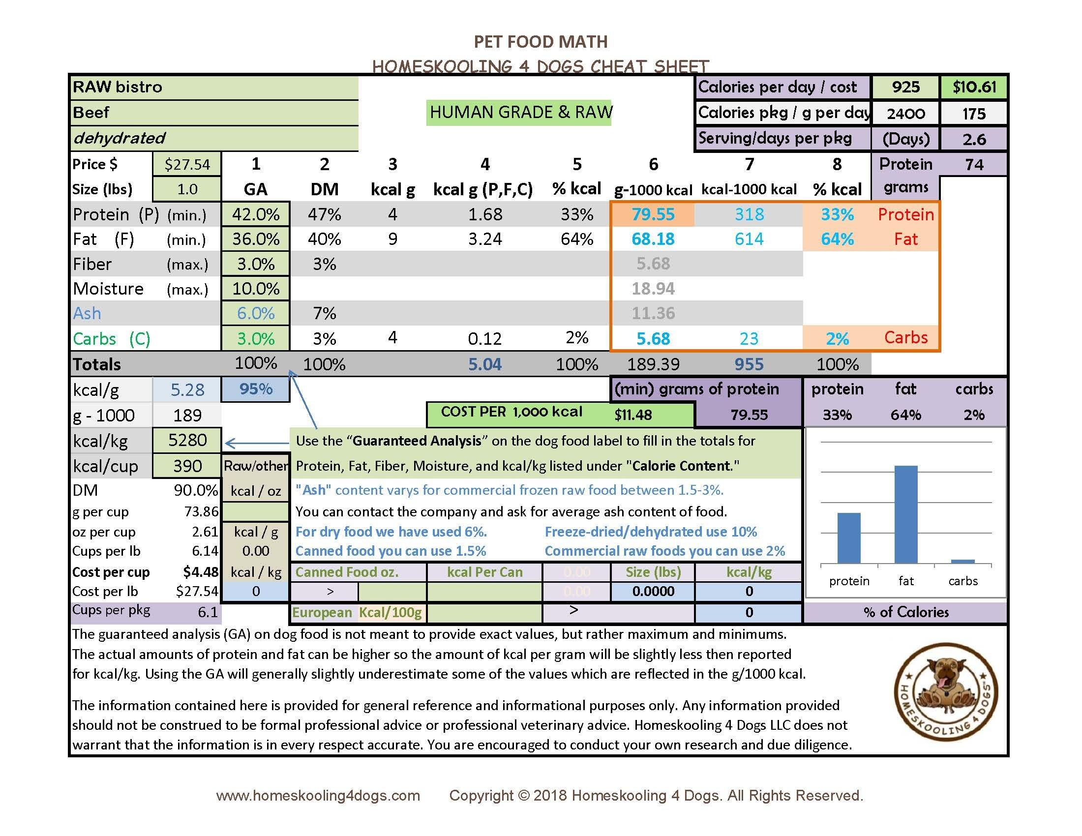 RAW bistro beef dehydrated Pet Food Math Cheat Sheet.jpg