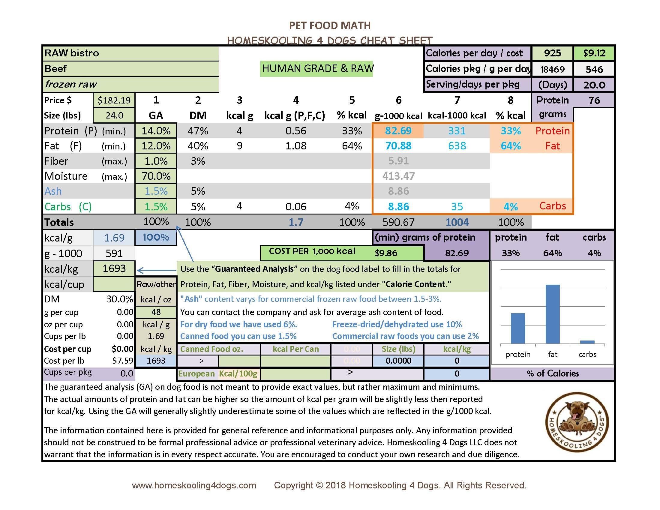 RAW bistro beef frozen Pet Food Math Cheat Sheet.jpg