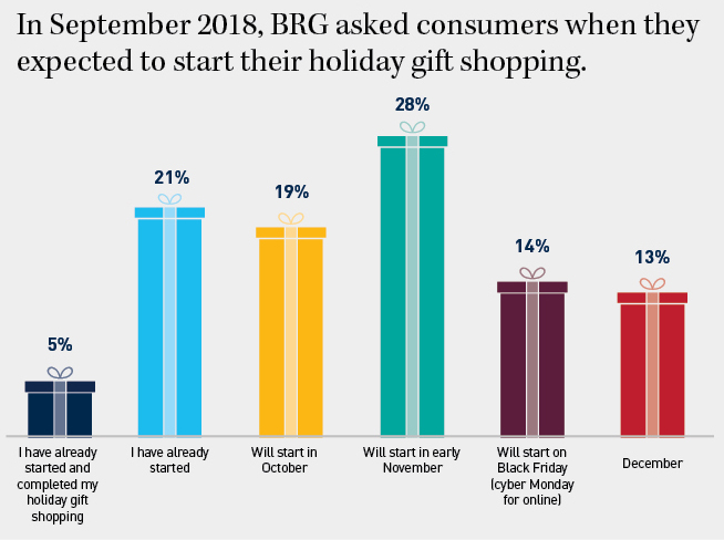 Source:    BRG 2018 Holiday and Consumer Survey