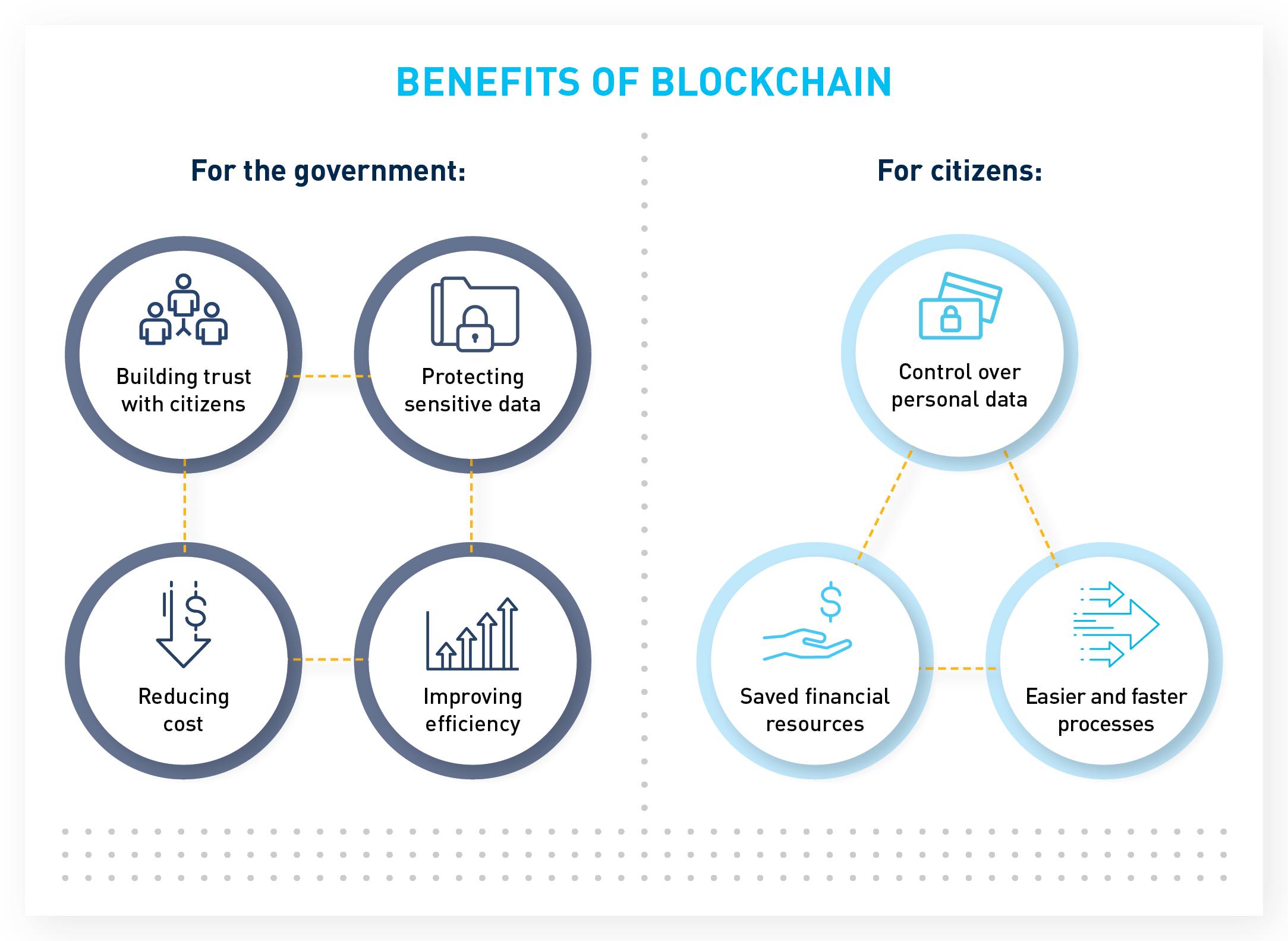 BRG-ThinkSet-Blockchain_Chart.png
