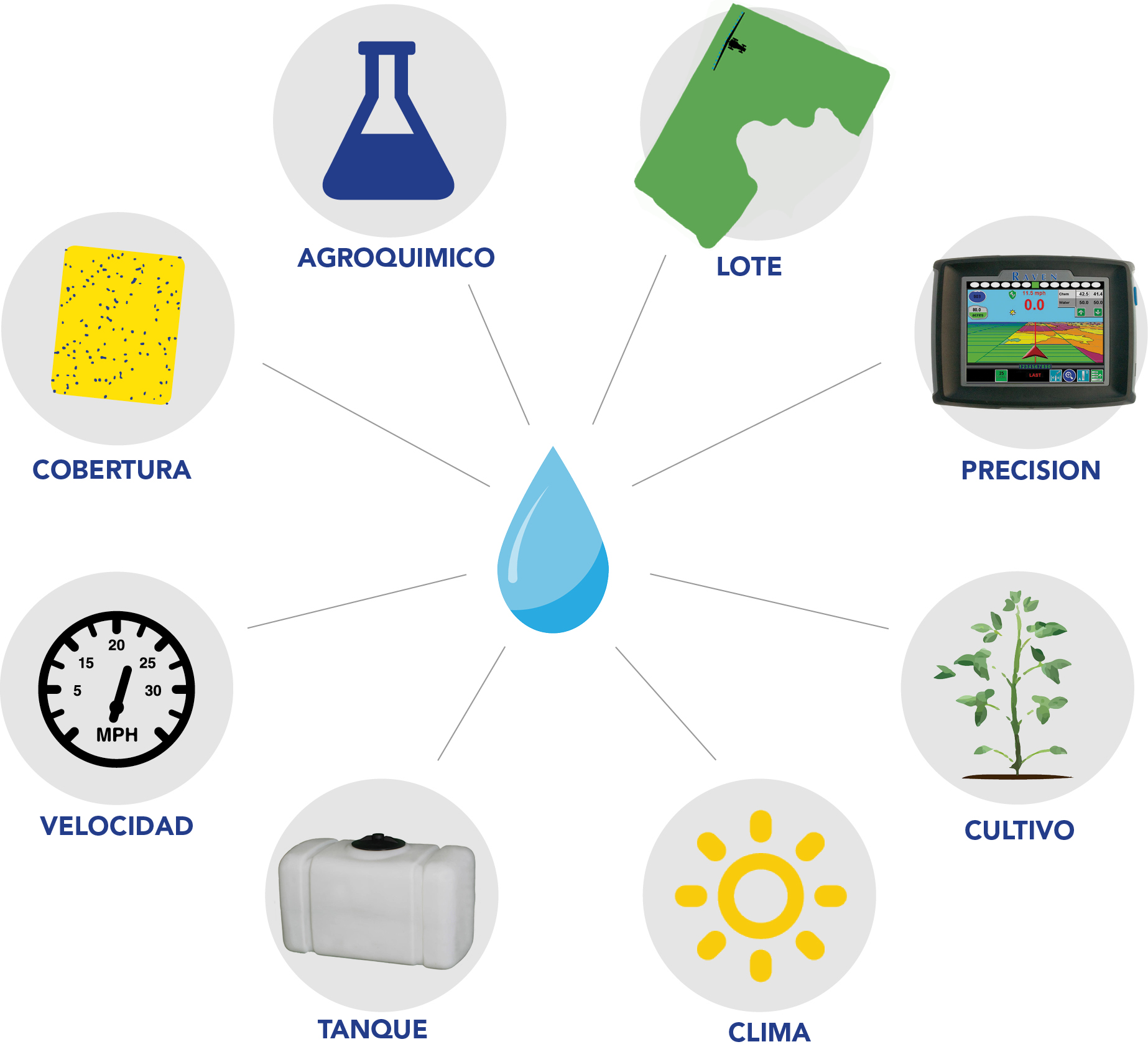 factores_aplicacion_agricola