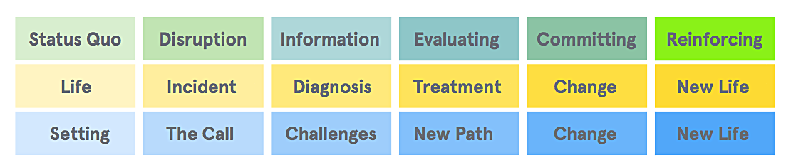 An aligned Patient, Patient-Decision and Hero's Journey