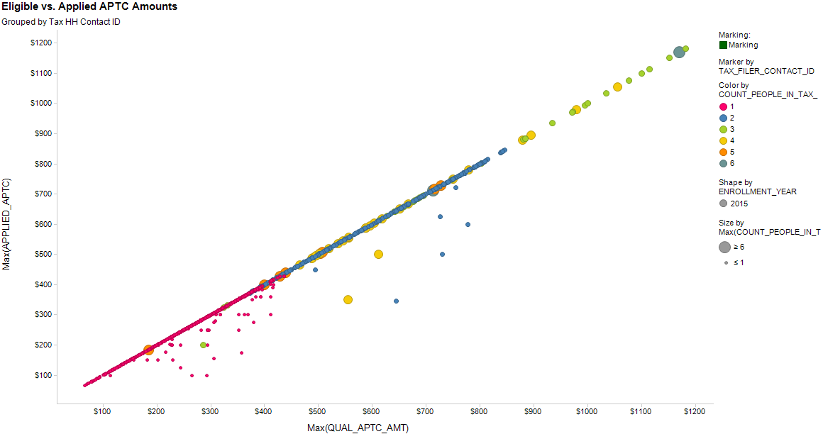 SCATTER_ELIG_vs_APPLIED_APTC_TaxHH_size_filter_ON_2015_New_to_Exch_Only