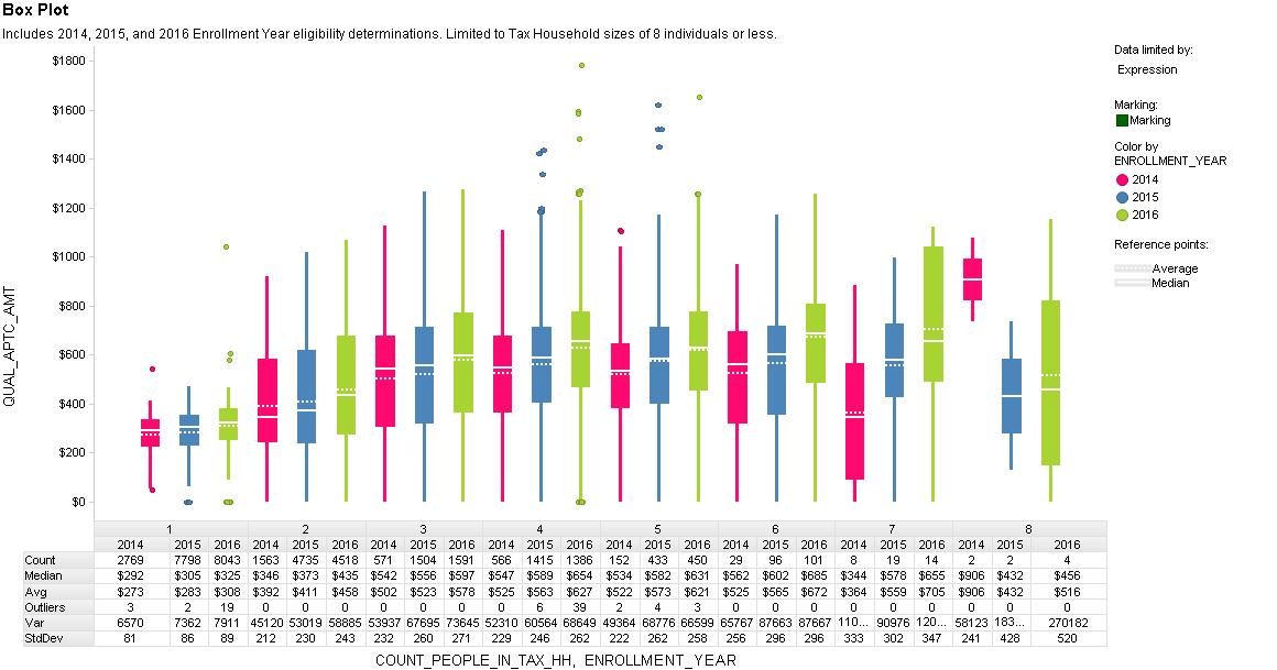 Box Plot by Enroll Year.png
