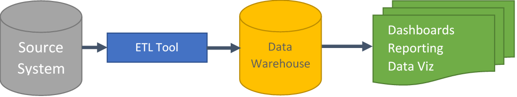 Figure 1: A traditional analytics system.
