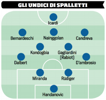 Possible starting 11 for Spalletti for the 2017-18 season
