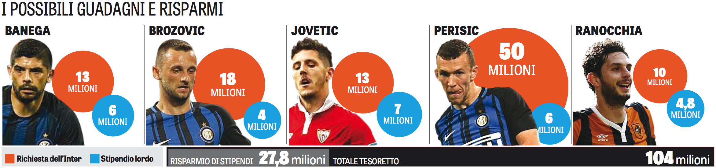 Five candidates that Inter could sell. There's a potential to make 104 million from transfer fees and save 27.8 million from wages.