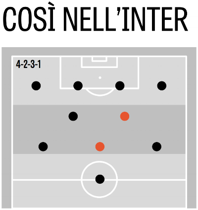 Possible positions that Valero can play in Spalletti's system.