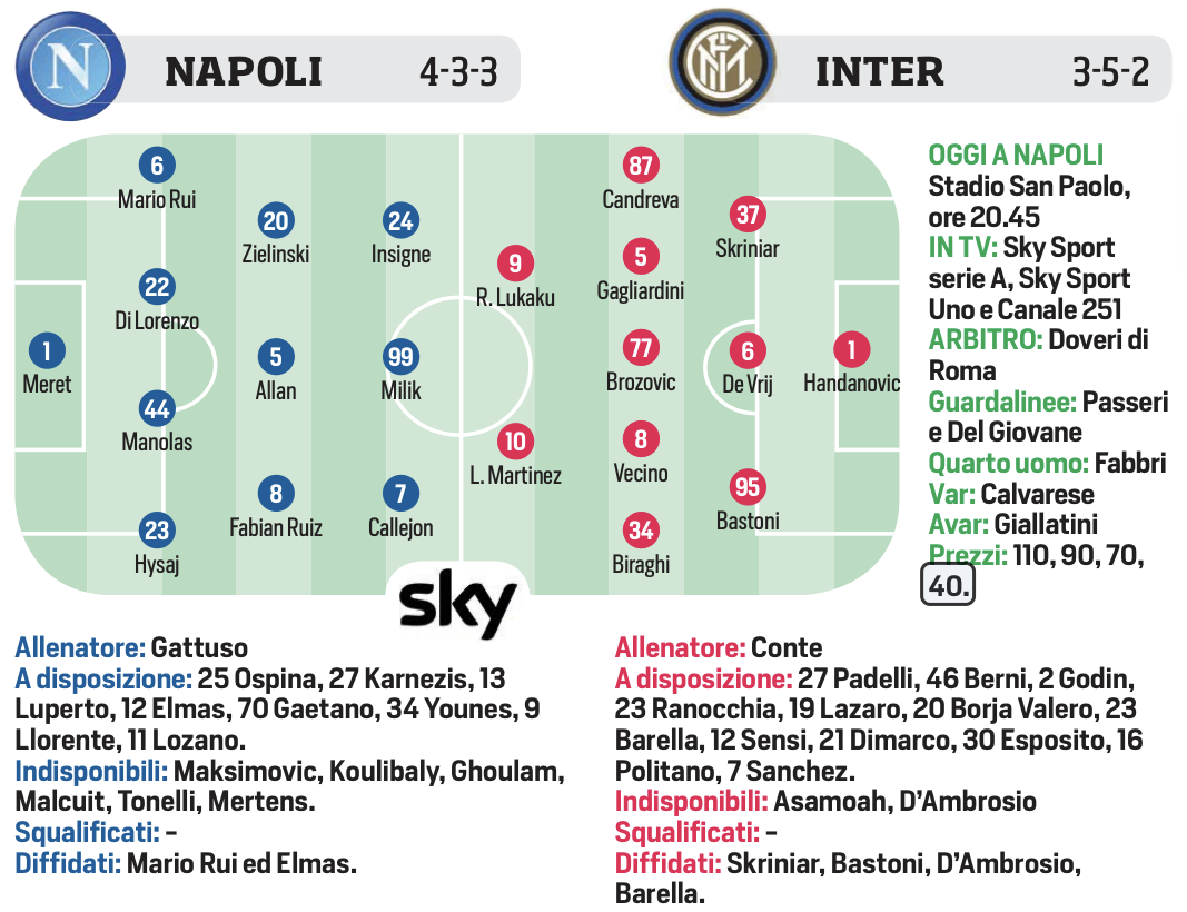 Serie A Matchday 18 Napoli Vs Inter Probable Lineups Tough Away Match To Start 2020 Fedenerazzurra