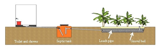 The components of Safe Water Garden that reuses black water to feed cash crops.