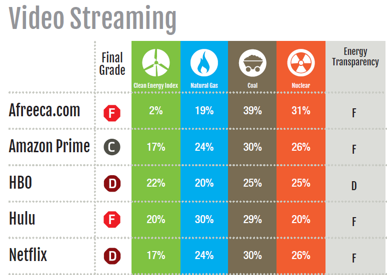 Video supplier ranking in terms of energy usage. Courtesy Greenpeace.