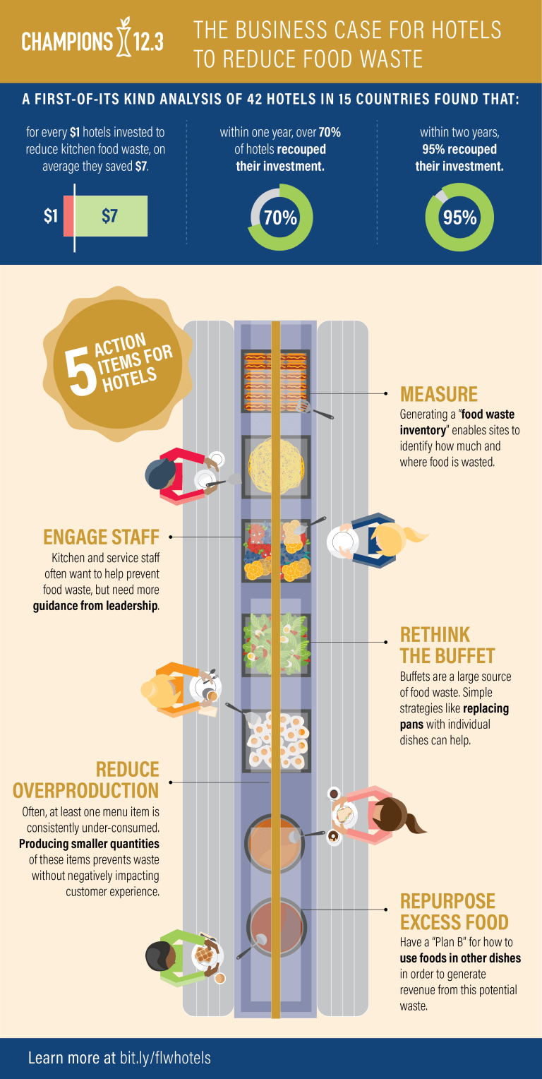 infographic-hotels-flw-business-case.png