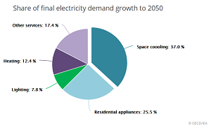 Projected power consumption for cooling is set to overtake all other sectors.