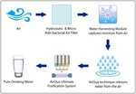 Figure 1. AirQua systematic purification system