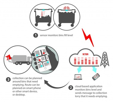 NetBins transmit information back to a data centre where optimum emptying time and truck route is configured and sent to collectors