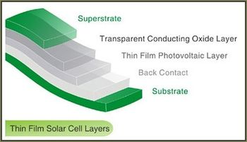 The big problem in PV cell construction has traditionally been in the way the layers are bonded. BioSolar aims to solve this - and cut costs