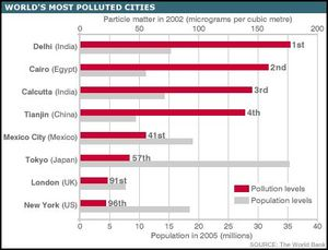 Figure shows the contrast of cities and corresponding populations with air pollution.