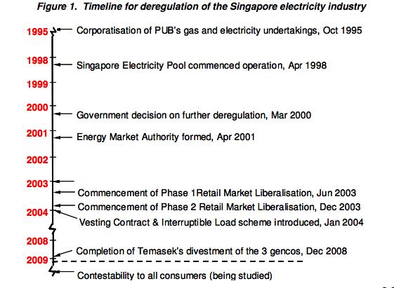 gaiadiscovery-Singaporeelectricityfuturesmarket–publicconsultationopen-1-SporeElectricityTimeline.jpg