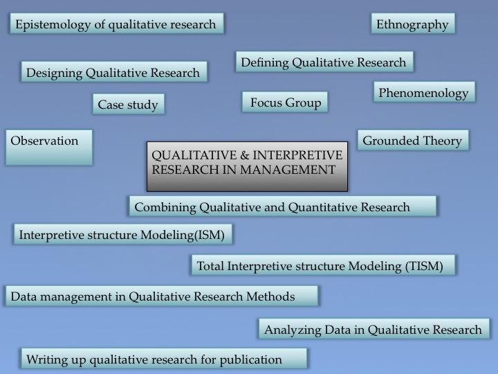 - QUALITATIVE & INTERPRETIVE RESEARCH IN MANAGEMENT
