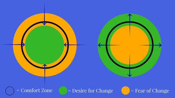 Comfort Zone dynamics.