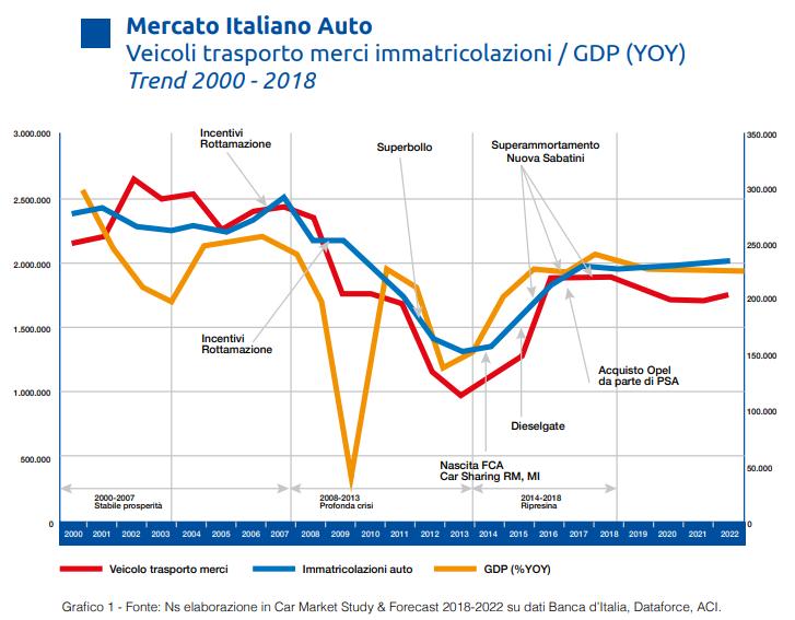 Mercato italiano auto, immatricolazioni – Arval Mobility Observatory