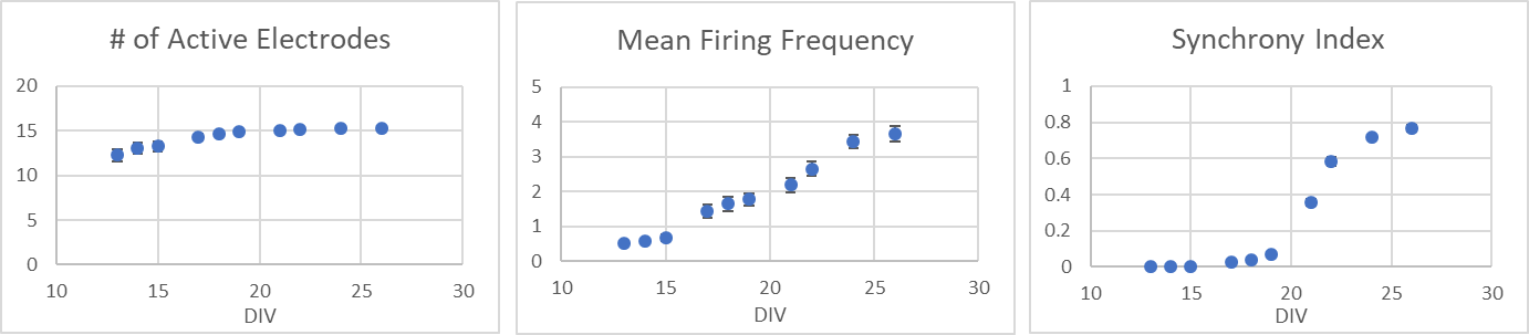 BX0450 MEA graphs.png