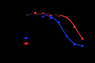 Viability Assay Graph.png