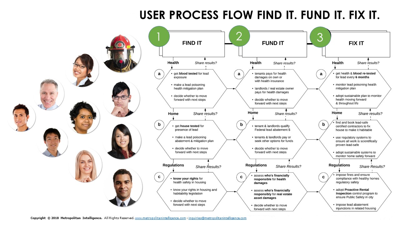 FIND IT FUND IT FIX PROCESS DATA FLOW.png