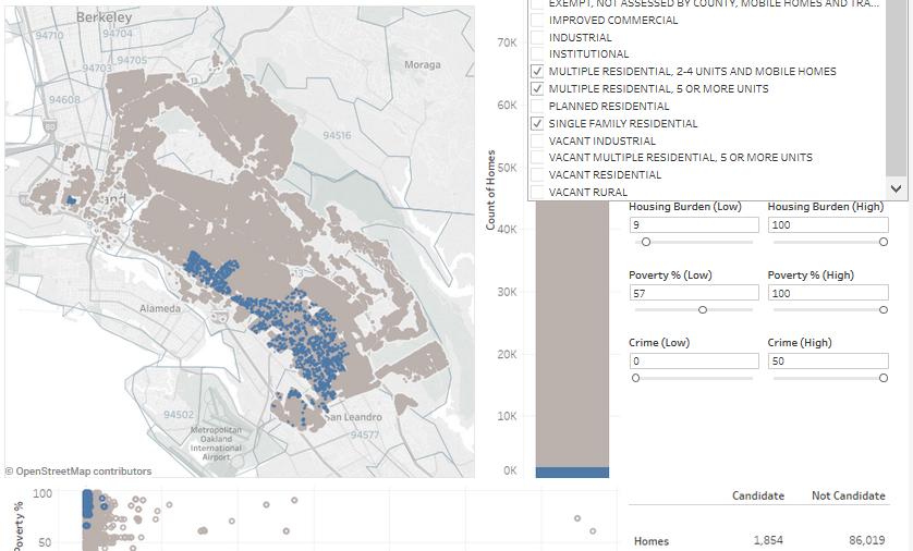 MI_Tableau_Oakland Environmental_Neighborhoods_All housing plus cost.png