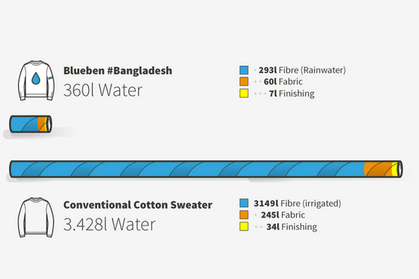 Water consumption of a Blue Ben sweater vs. a conventional sweater. Graphics by Blue Ben.