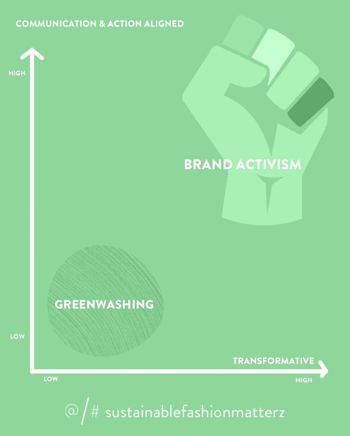brand-activismgreenwashing jpg
