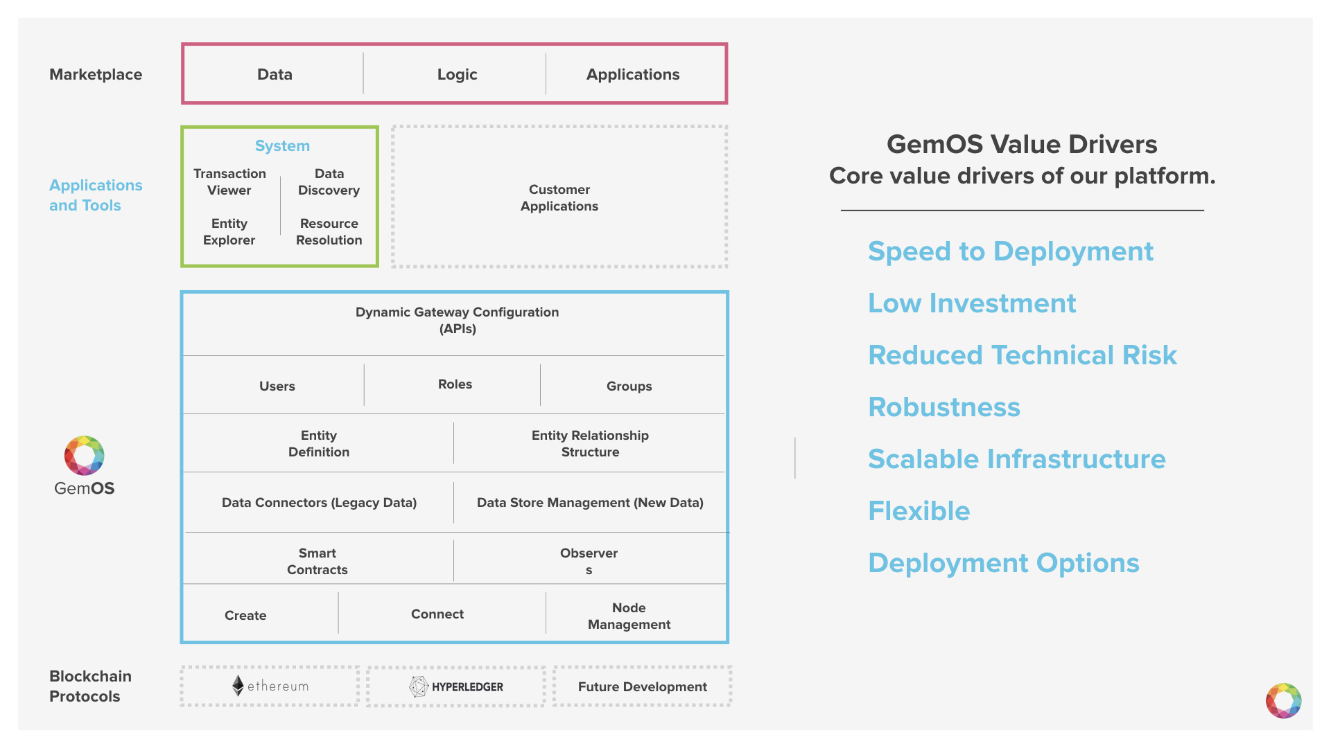 GemOS - Distributed Health - Booth Deck (Short).005.jpeg