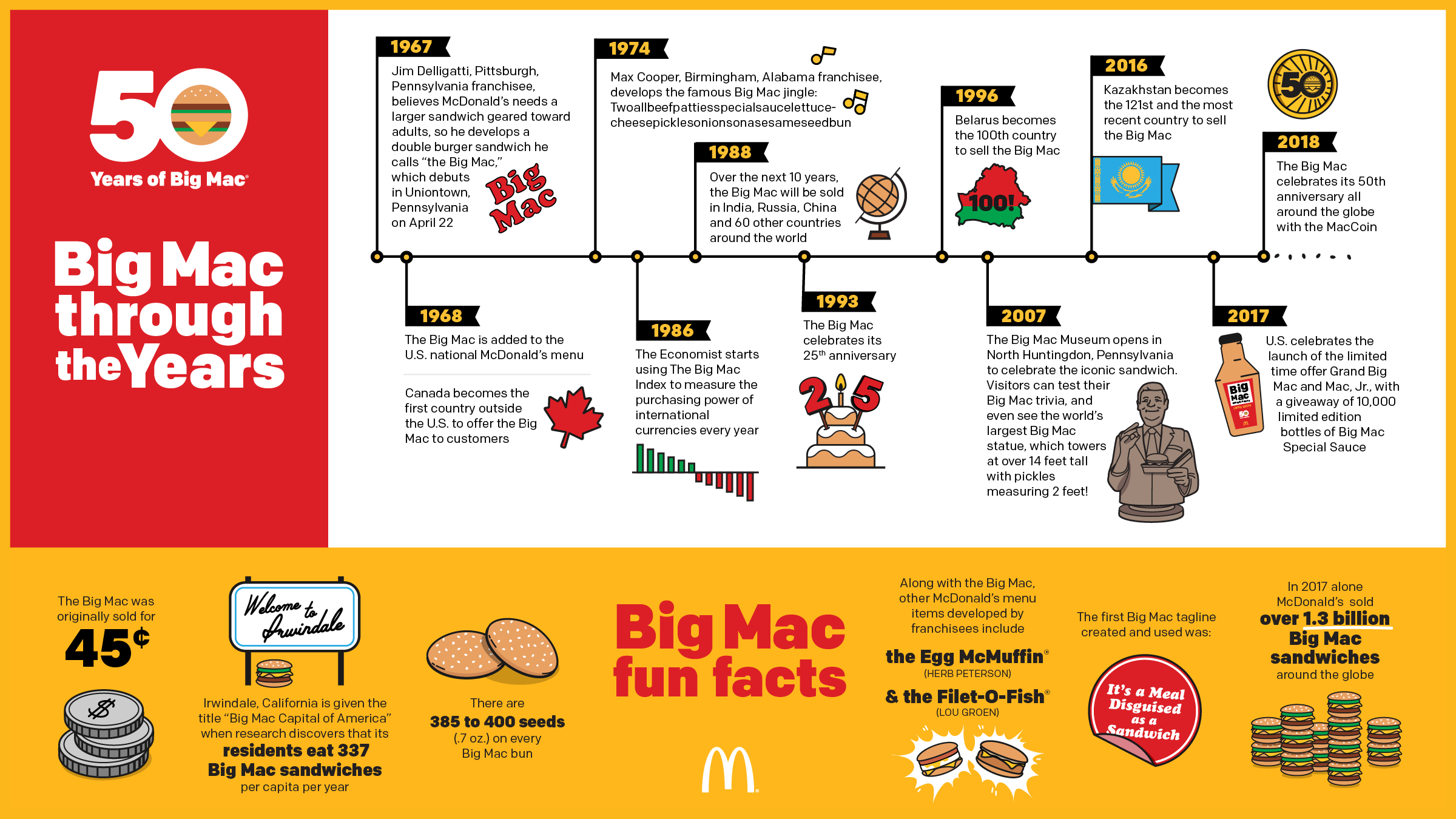 A quick turnaround infographic to celebrate 50 years of McDonalds Big Macs. All icons were illustrated by me.