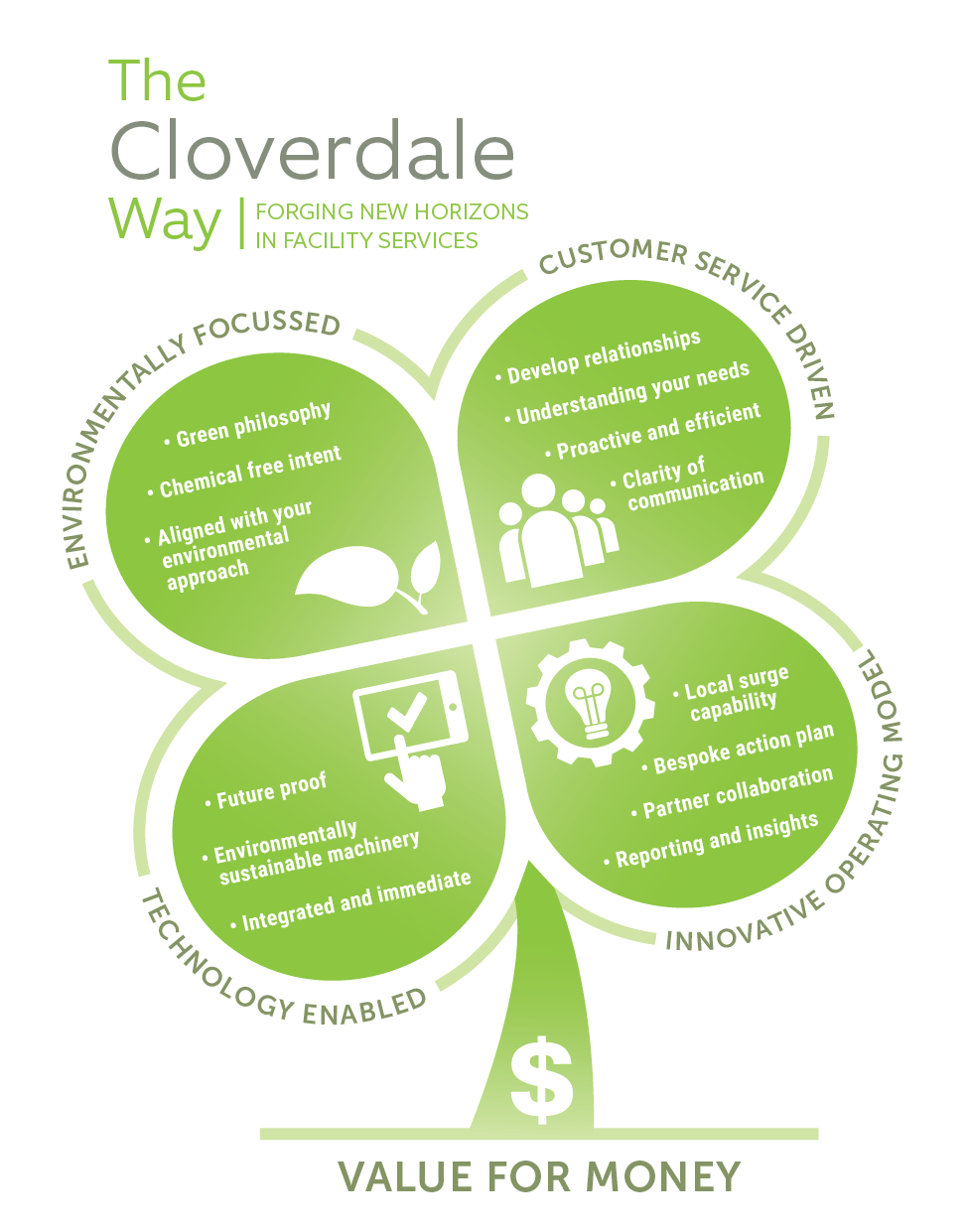 The Cloverdale Way_Superior facility services