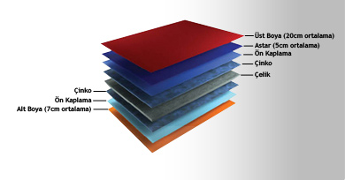 Zinc, Pre-Coating and RAL paint application of painted sheet